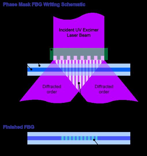 Figure 2:FBG manufacturing using the phase mask method