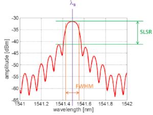 Figure 7:Fiber Bragg Grating Reflection spectrum indicating SLSR, FWHM and central wavelength