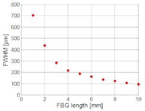 Figure 8: FBG spectral width (FWHM) as function of grating length.