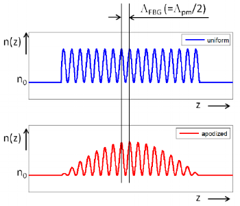 Figure 10: schematic example of a uniform and apodized refractive index profile