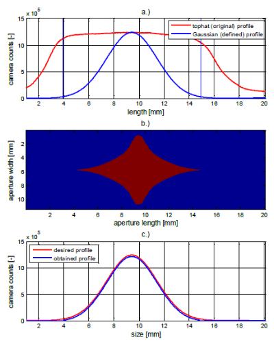 Figure 12: a.) original tophat and desired Gaussian illumination profile. b.) calculated aperture shape (blue blocks the beam) c.) resulting illumination profile.