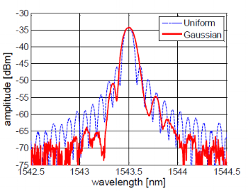 Figure 13: FBG reflection spectra of Gaussian apodized grating and a uniform grating.