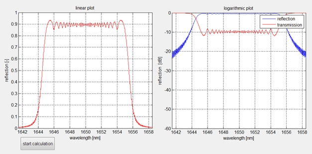 Sol Photonics GDS simulation result