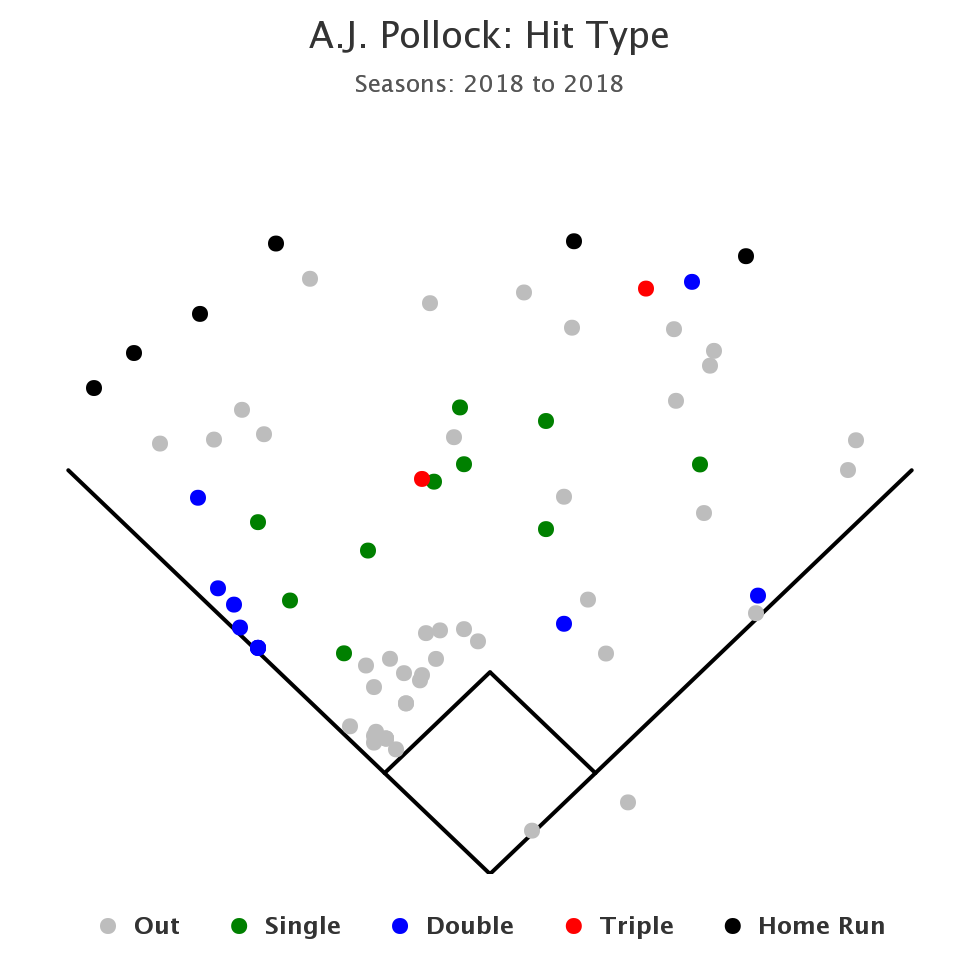 With a Hard-Hit % of 45% to this point of the season, it suggests that his consistency and ability to maintain direction has allowed for expanded gap-to-gap power this year with 16 of his 27 hits coming for extra bases including 6-homeruns (2-RCF).