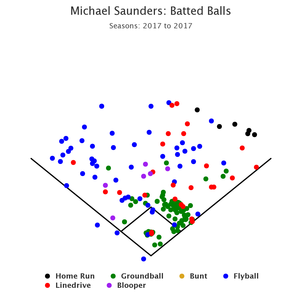 Saunders_Batted_Ball_2017.png