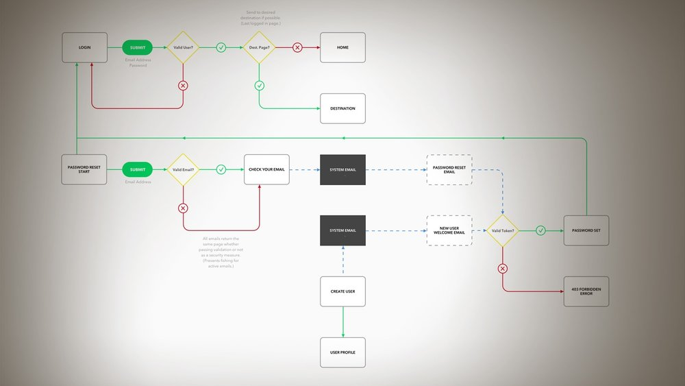 Agile User Flows - Process: User Experience DesignRole: Author