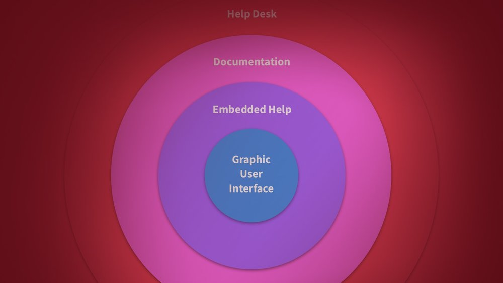 Designing Helpful Software - Product Design processRole: Author