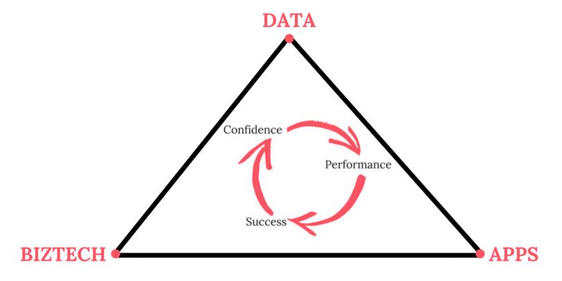 Data, BizTech, Apps