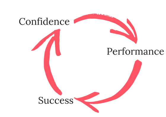Research shows that regardless of demographic or business model, confidence impacts every other psychological contributor to successful performance in business.