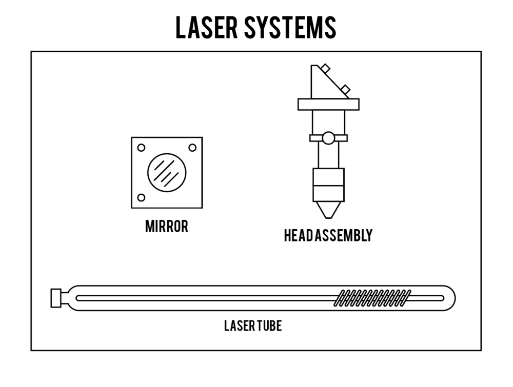 Main Laser Cutting Components and Parts Diagram - Mirror, Head Assembly, Laser Tube