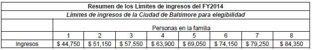 límite de ingresos