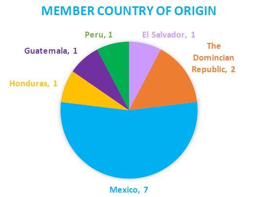 graph member country of origin