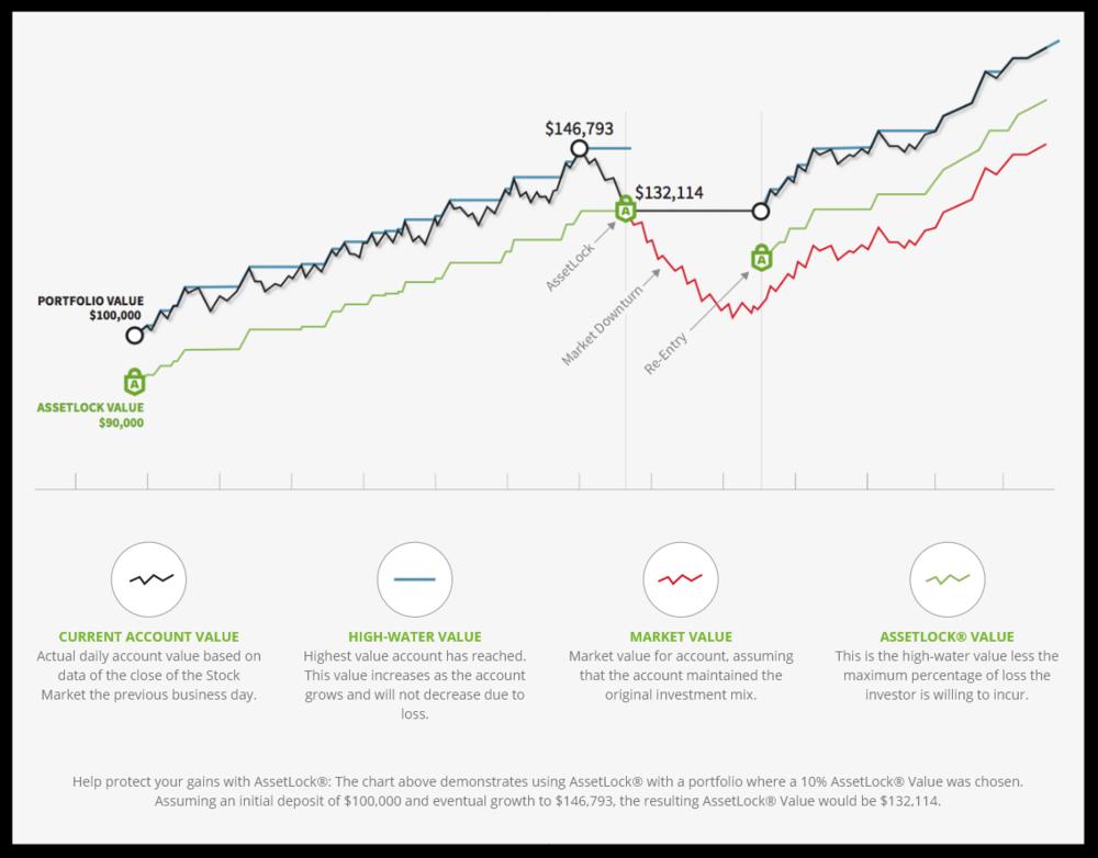 AssetLock Graph.PNG