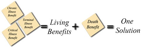 living benefits = one solution.jpg