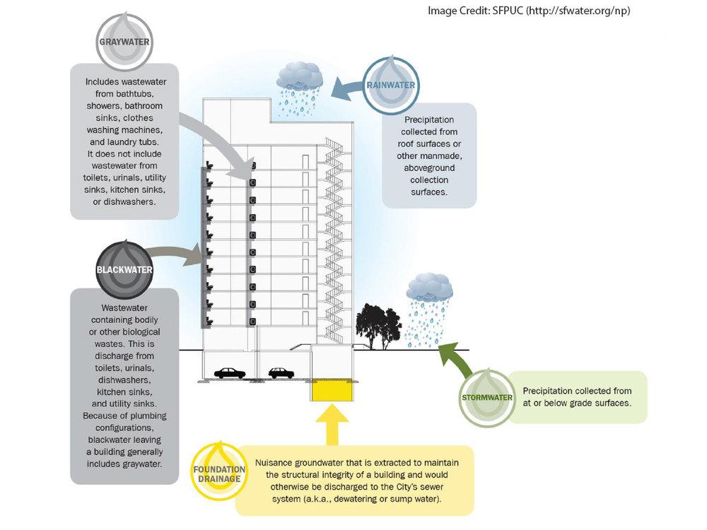1044 NonPotable buildingschematic1.jpg
