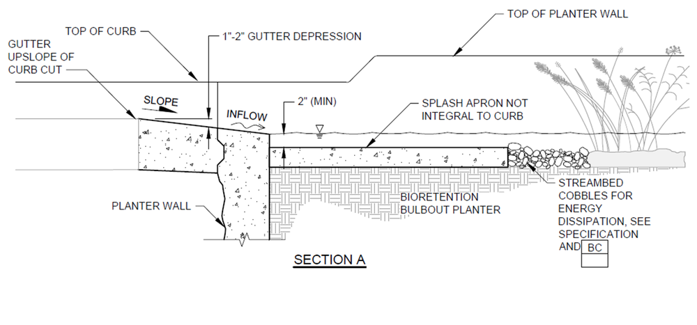 bioretention bulbout section