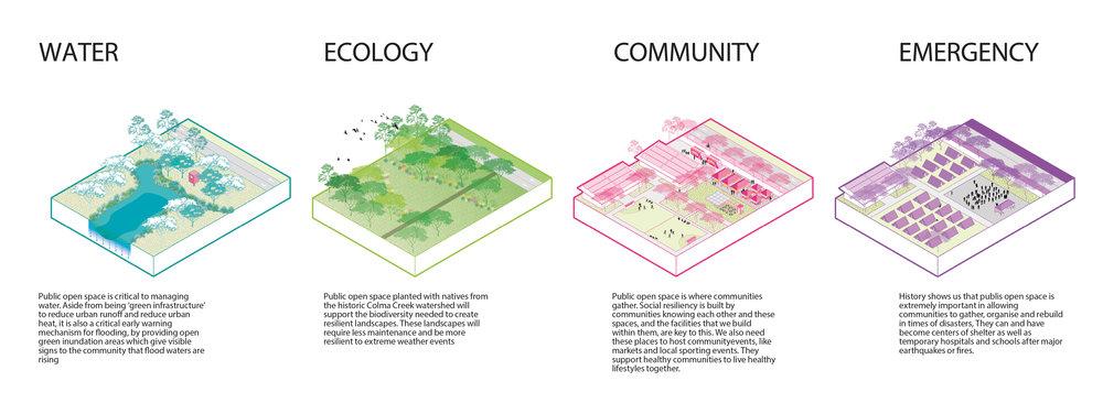 multi-benefit public open space principles