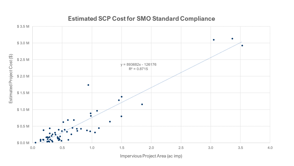 estimated cost vs project size