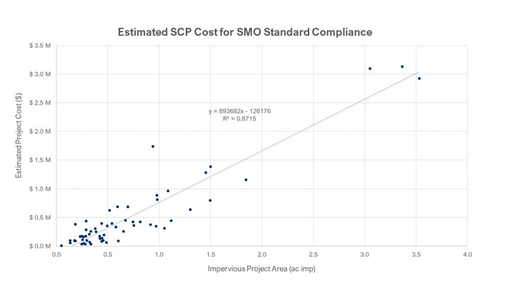 estimated cost vs project size