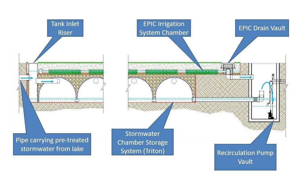 EPIC system + reservoir