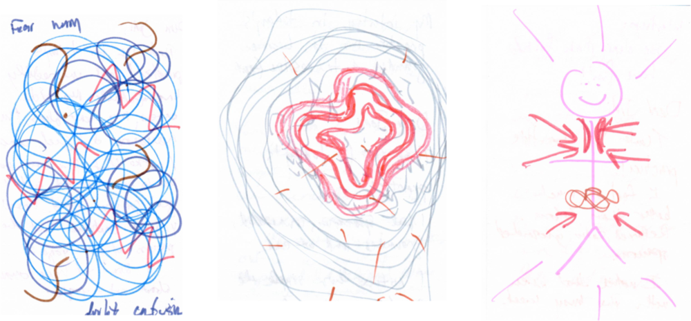 Examples of SKIM Drawings from left: 1. A general feeling of chronic stress, experienced as a dense cloud of conflicting emotions including fear, worry, doubt and confusion. 2. A physical sensation associated with situational stress (performance anxiety); in this case a feeling in the heart area; 3. A stick figure depicting various sensations associated with eustress (good stress); this was created in response to general 'nerves' prior to a business planning retreat.