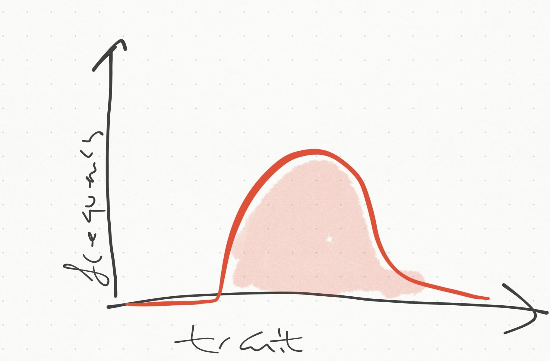 Trait distribution