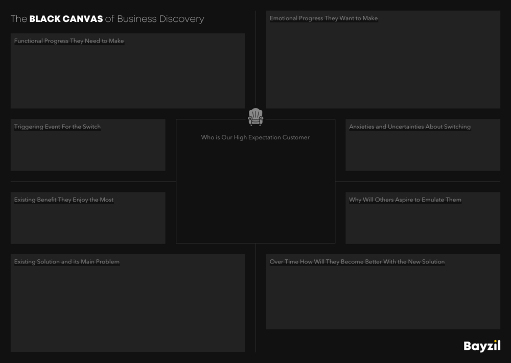 The Black Canvas of Business Discovery
