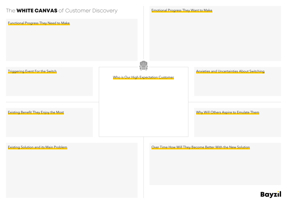 The White Canvas of Customer Discovery