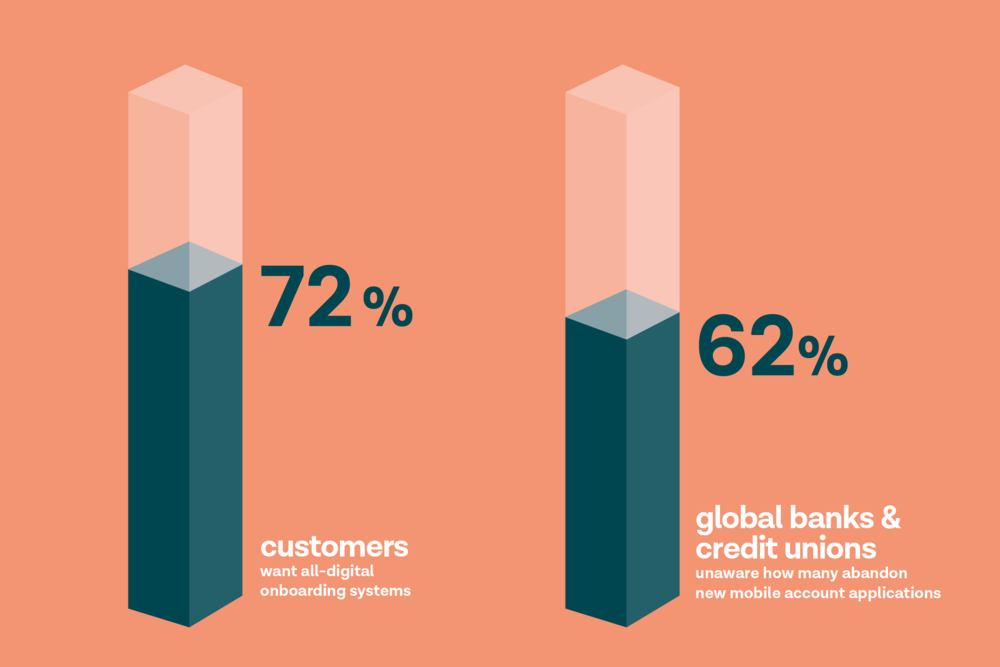 Customers want all-digital onboarding but banks are slow to catch up according to a  Signicat report  and Kofax'  Digital Banking Report .