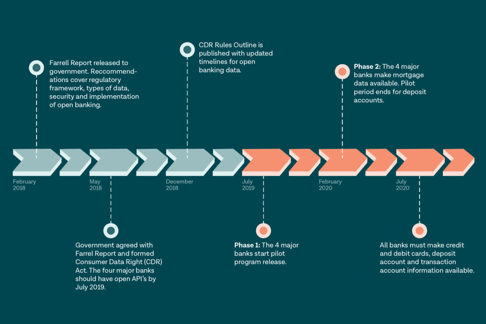 A timeline of Australia's open banking milestones.  Image source: Tink