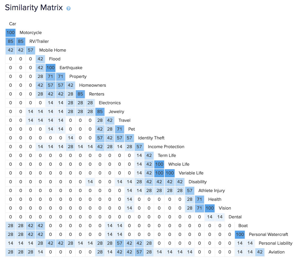 As the name suggests, the Similarity Matrix shows how users group and associate products they perceive to be similar.