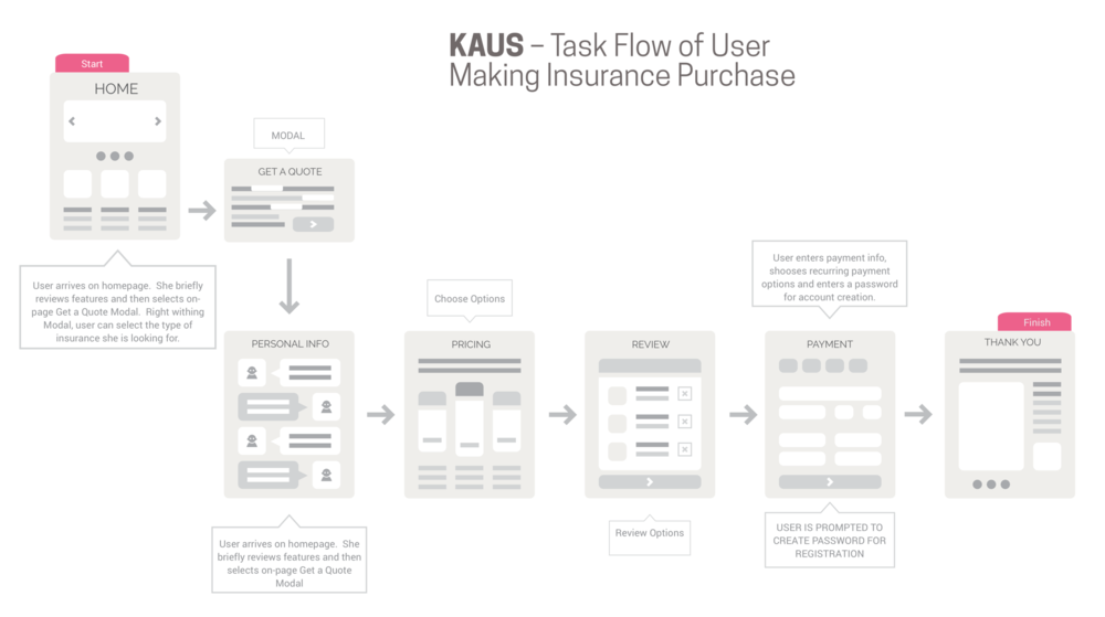 task-flow-by-james-lorentson.png