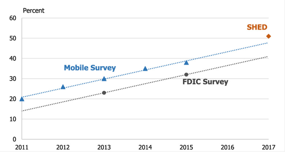 Measures of Mobile Banking Use     Source: Survey of Household Economics and Decision making (SHED), Survey of Consumers' Use of Mobile Financial Services (Mobile Survey), FDIC Survey of Unbanked and Underbanked Households (FDIC Survey).