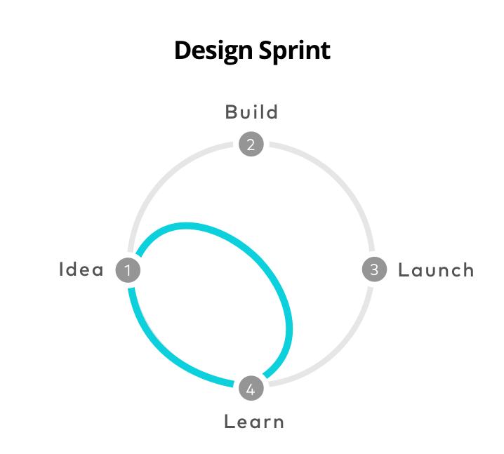 Design Sprint Diagram
