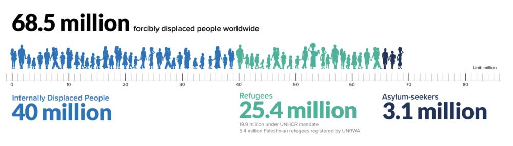 Source: UNHCR 19 June 2018