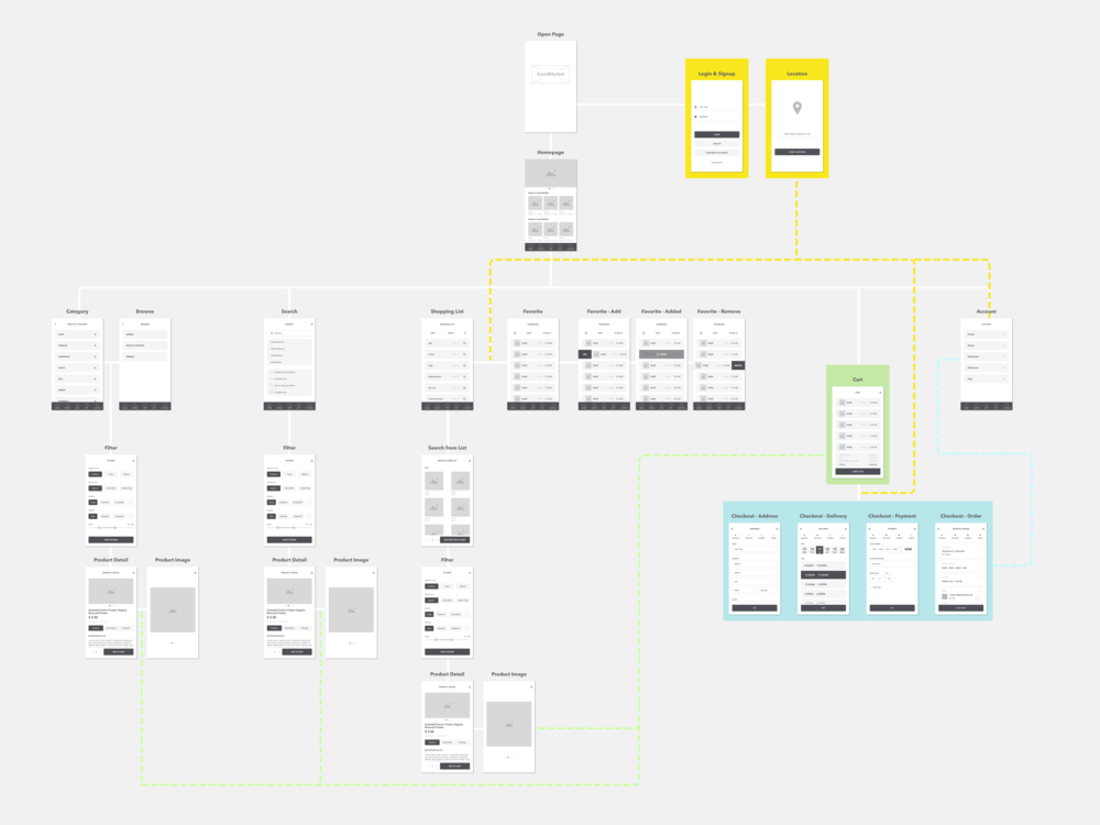 Sitemap with Wireframes3.png