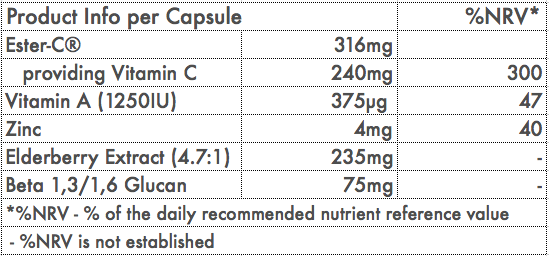 Nutrition table Immune Support.png