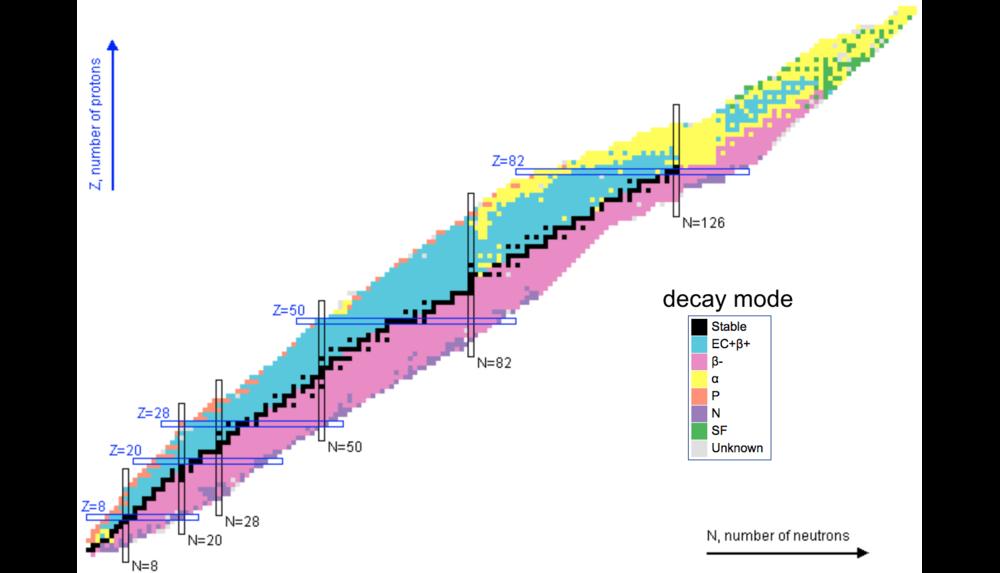 http://www.nndc.bnl.gov/chart/reColor.jsp?newColor=dm