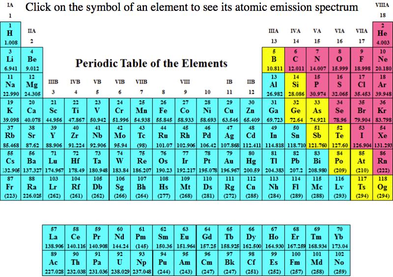 http://chemistry.bd.psu.edu/jircitano/periodic4.html