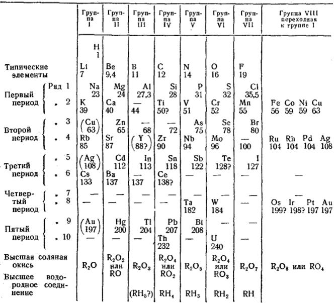Mendeleev_1871b.png
