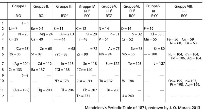 Mendeleev_Periodic_Sys_Moran.png
