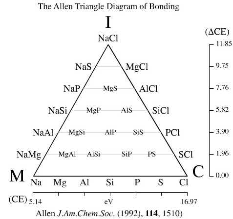The Allen triangle of bonding is restricted to period 3 elements.