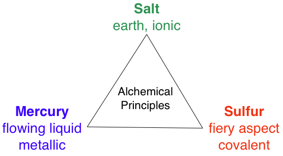 alchemical_triangle.png