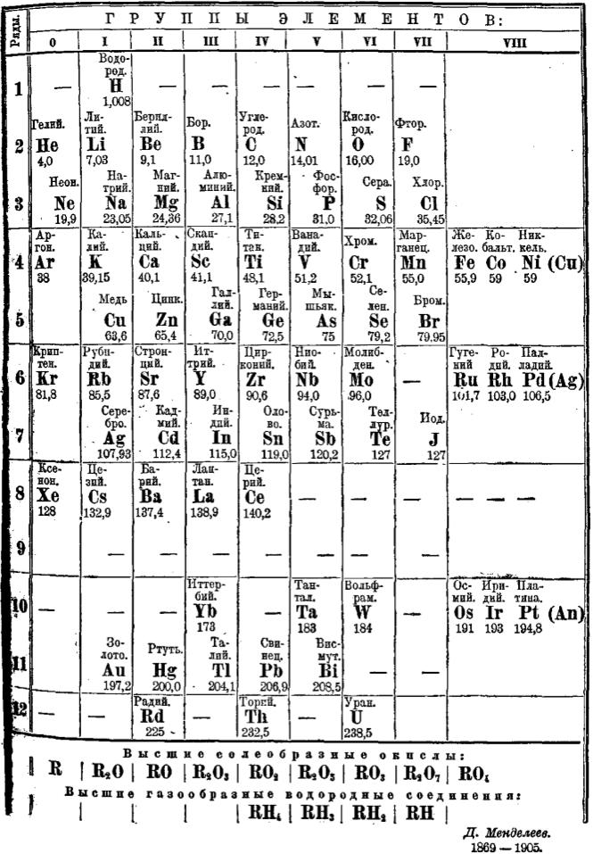 Mendeleev_1905.png