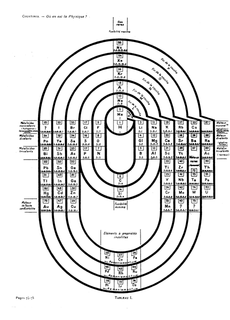 Coutines_Periodic_Table_3.png
