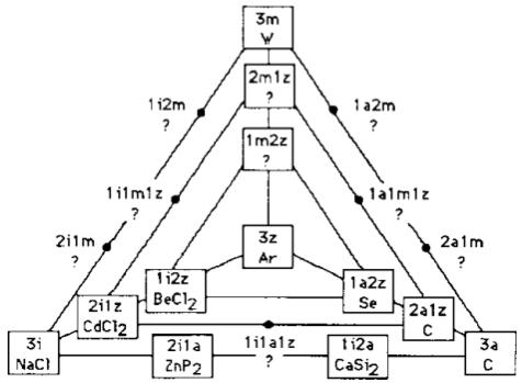 i = Ionenbindung a = Atombindung m = metallische Bindung z = zwischenmolekulare Kräfte