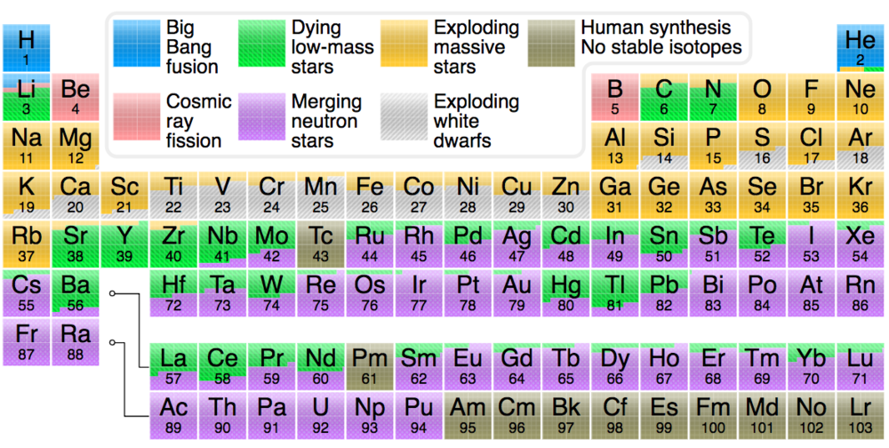 A version of the periodic table indicating the origins – including big bang nucleosynthesis – of the elements. All elements above 94 are manmade.   https://en.wikipedia.org/wiki/Big_Bang_nucleosynthesis#/media/File:Nucleosynthesis_periodic_table.svg