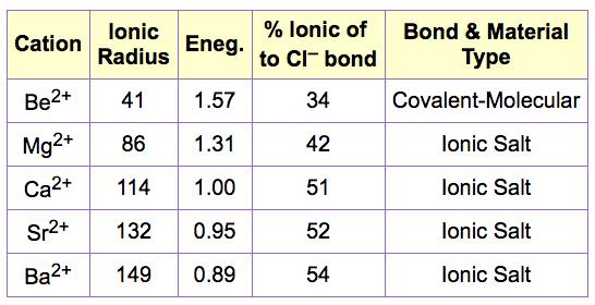 Ionic radius data from  web elements
