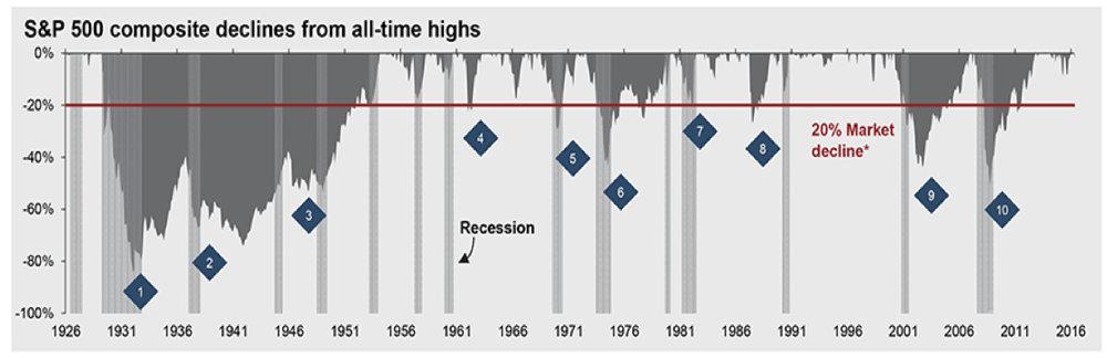 Source: J.P. Morgan Asset Management