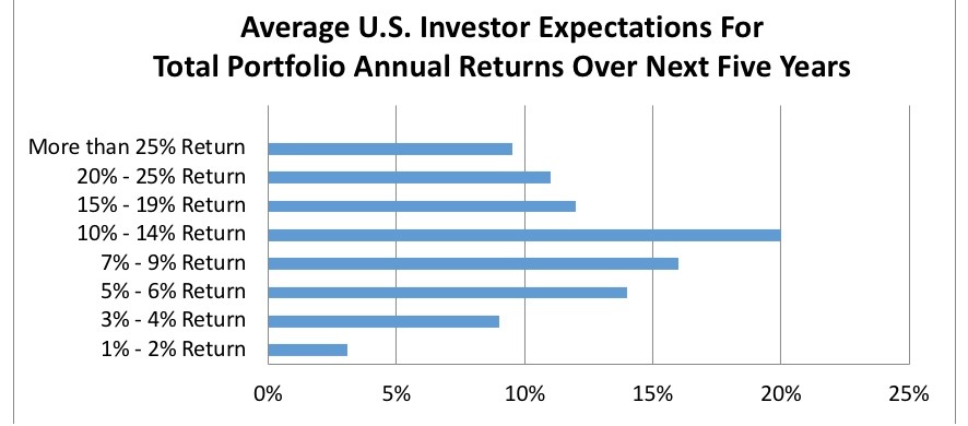 Source: Schroders Global Investor Study 2017; US Investors.